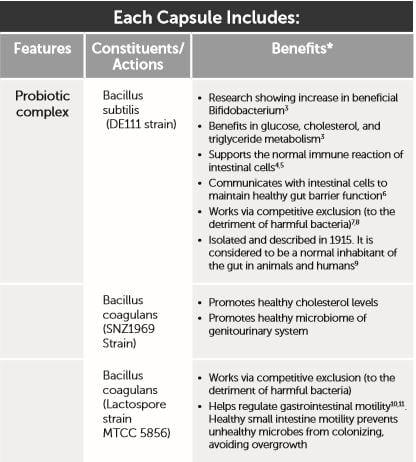 corebiotic-sensitive-ingredients