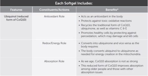 ubiquinol-ingredients-benefits