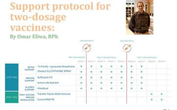 Supplements for covid vaccine